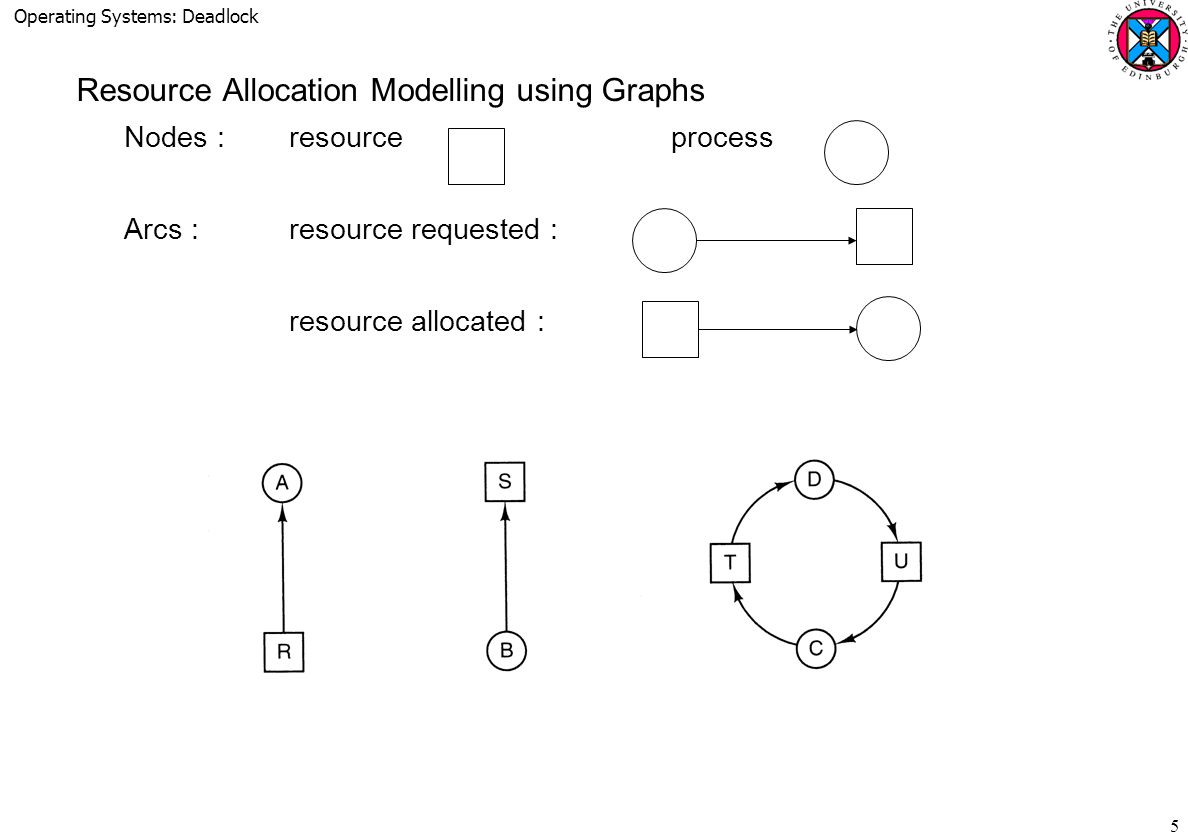 Operating Systems: Deadlock 5 Resource Allocation Modelling using Graphs Nodes :resourceprocess Arcs :resource requested : resource allocated :