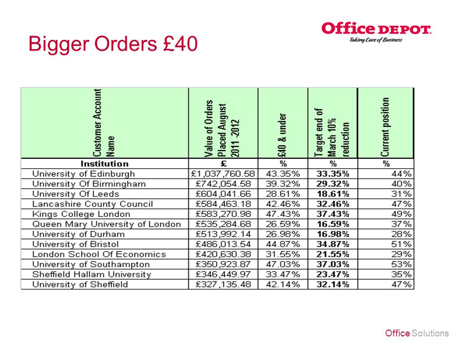 Office Solutions Bigger Orders £40