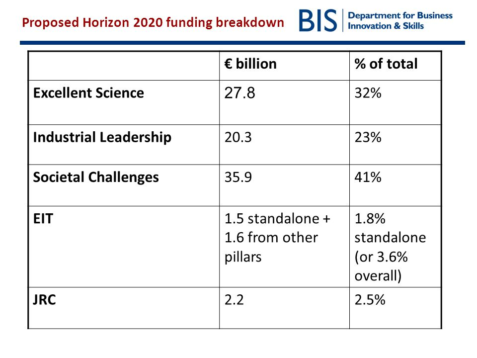 Proposed Horizon 2020 funding breakdown € billion% of total Excellent Science 27.8 32% Industrial Leadership20.323% Societal Challenges35.941% EIT1.5 standalone + 1.6 from other pillars 1.8% standalone (or 3.6% overall) JRC2.22.5%