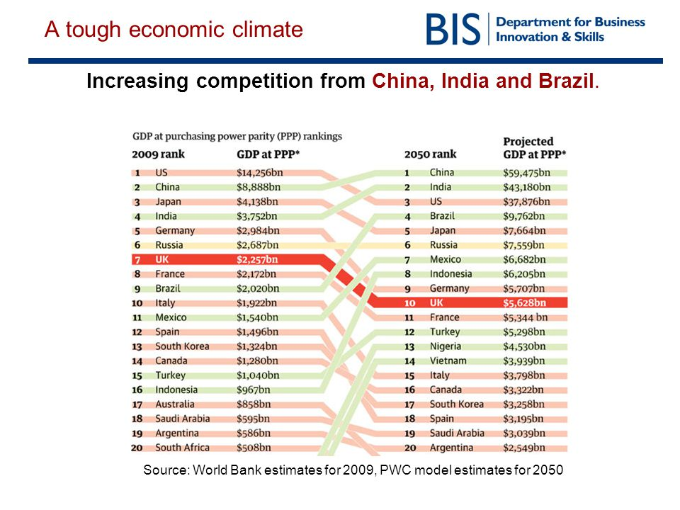 A tough economic climate Increasing competition from China, India and Brazil.