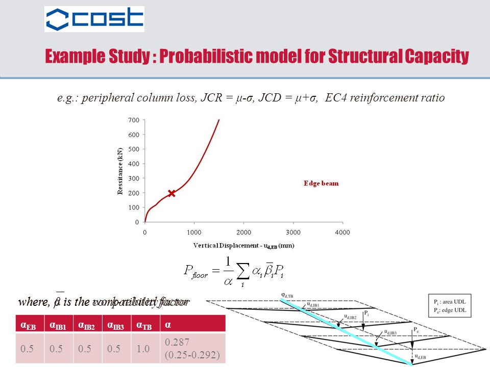 where, α is the work-related factor β EB β IB1 β IB2 β IB3 β TB 1.000.1520.4560.7591.00 Example Study : Probabilistic model for Structural Capacity e.