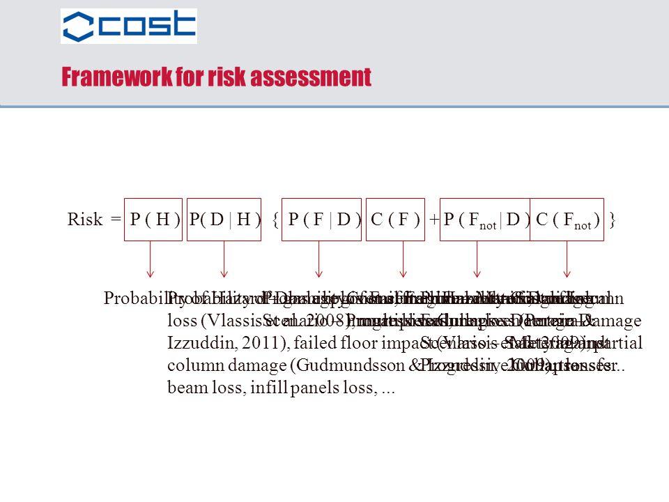 Framework for risk assessment Risk = P ( H ) P( D | H ) { P ( F | D ) C ( F ) + P ( F not | D ) C ( F not ) } Probability of Hazard – gas explosions,
