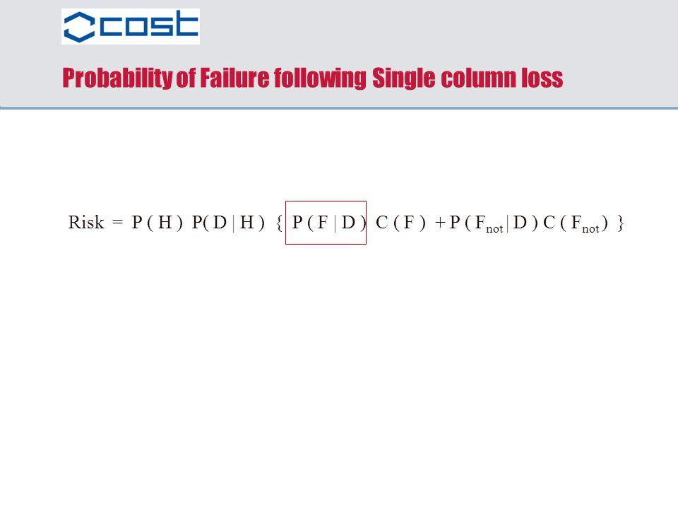 Probability of Failure following Single column loss Risk = P ( H ) P( D | H ) { P ( F | D ) C ( F ) + P ( F not | D ) C ( F not ) }