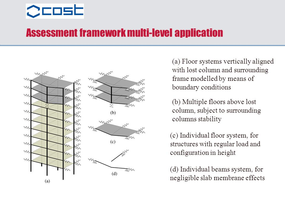 Assessment framework multi-level application (a) Floor systems vertically aligned with lost column and surrounding frame modelled by means of boundary