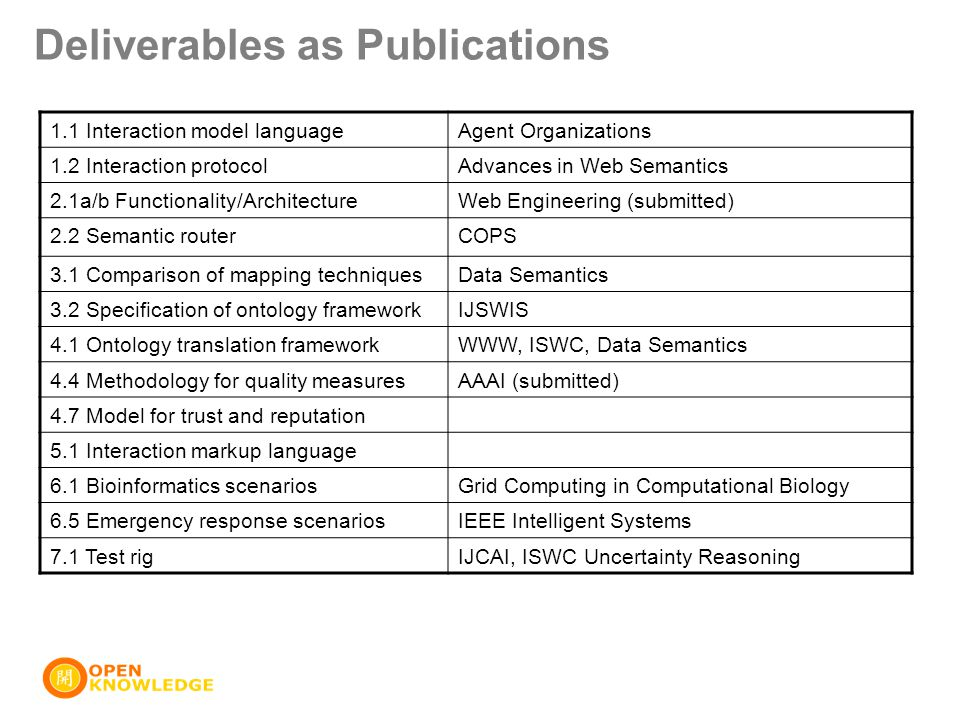 Deliverables as Publications 1.1 Interaction model languageAgent Organizations 1.2 Interaction protocolAdvances in Web Semantics 2.1a/b Functionality/ArchitectureWeb Engineering (submitted) 2.2 Semantic routerCOPS 3.1 Comparison of mapping techniquesData Semantics 3.2 Specification of ontology frameworkIJSWIS 4.1 Ontology translation frameworkWWW, ISWC, Data Semantics 4.4 Methodology for quality measuresAAAI (submitted) 4.7 Model for trust and reputation 5.1 Interaction markup language 6.1 Bioinformatics scenariosGrid Computing in Computational Biology 6.5 Emergency response scenariosIEEE Intelligent Systems 7.1 Test rigIJCAI, ISWC Uncertainty Reasoning