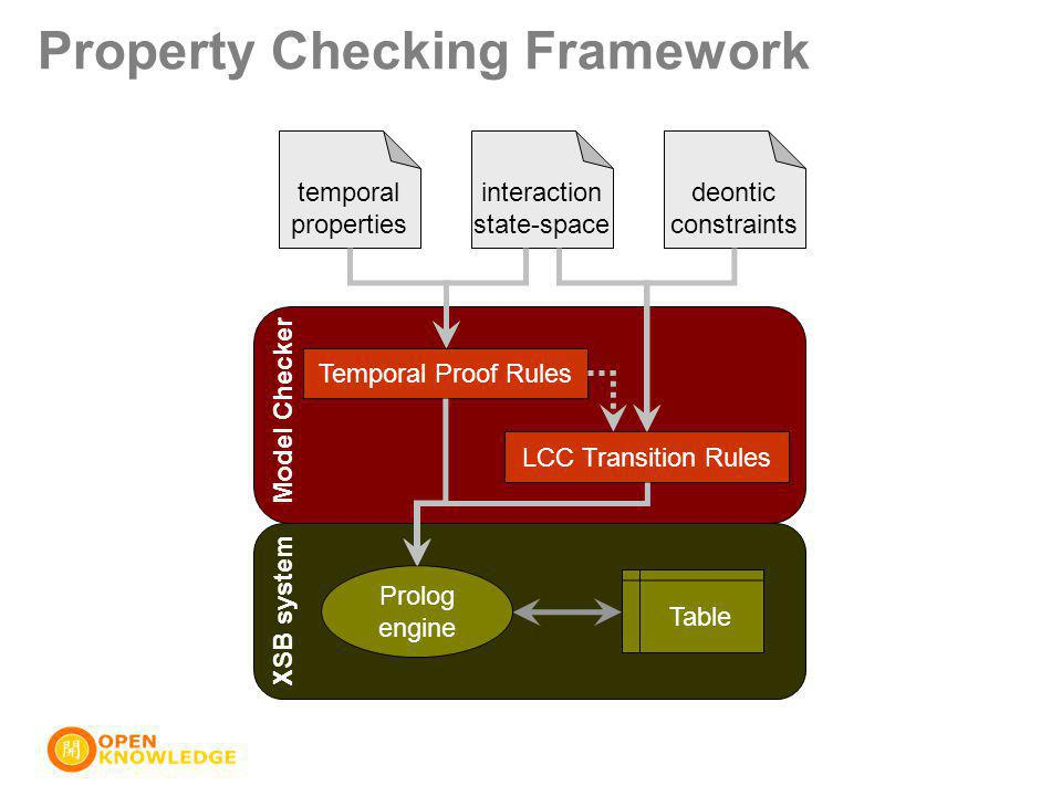 Property Checking Framework interaction state-space temporal properties deontic constraints Model Checker XSB system Table Prolog engine Temporal Proof Rules LCC Transition Rules