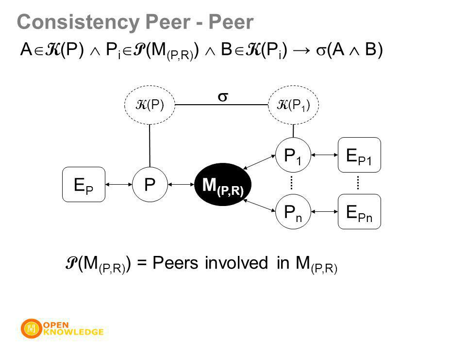 Consistency Peer - Peer P M (P,R) P1P1 PnPn EPEP E P1 E Pn K (P) K (P 1 )  A  K (P)  P i  P (M (P,R) )  B  K (P i ) →  (A  B) P (M (P,R) ) = Peers involved in M (P,R)