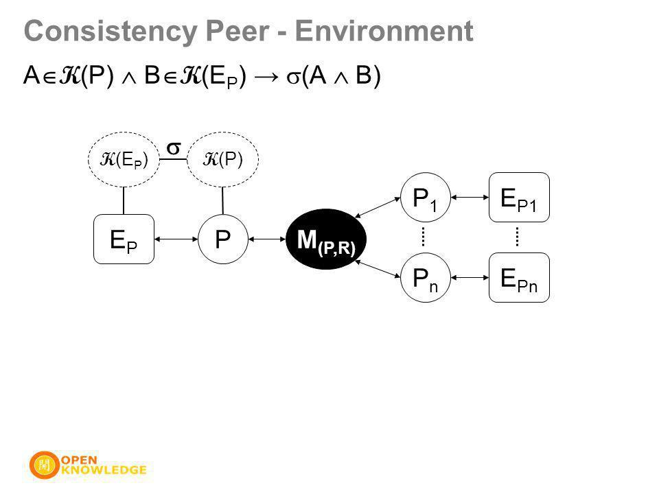Consistency Peer - Environment P M (P,R) P1P1 PnPn EPEP E P1 E Pn K (E P ) K (P)  A  K (P)  B  K (E P ) →  (A  B)