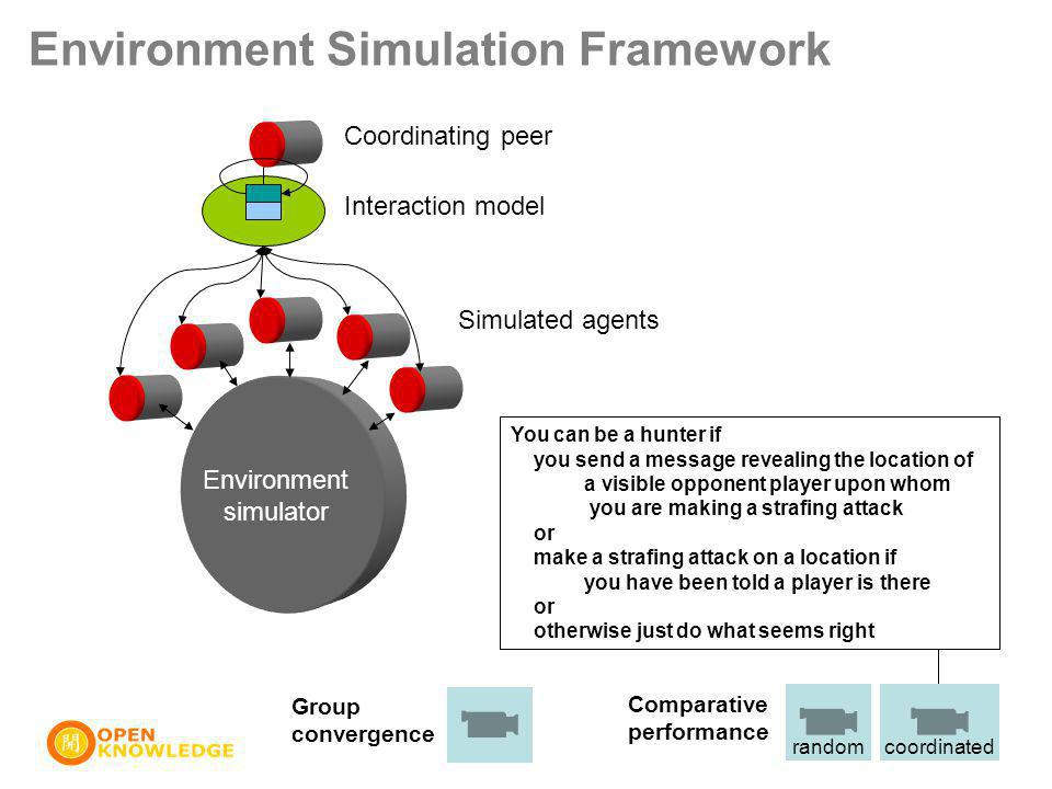 Environment Simulation Framework Group convergence randomcoordinated Comparative performance Environment simulator Simulated agents Interaction model Coordinating peer a(hunter,Id):: sawHimAt(Location) => a(hunter,RID)  visiblePlayer(Location) and strafeAttempt(Location,Location) or strafeAttempt(Location,Location)  sawHimAt(Location) <= a(hunter,RID) or movementAttempt(random_play) You can be a hunter if you send a message revealing the location of a visible opponent player upon whom you are making a strafing attack or make a strafing attack on a location if you have been told a player is there or otherwise just do what seems right