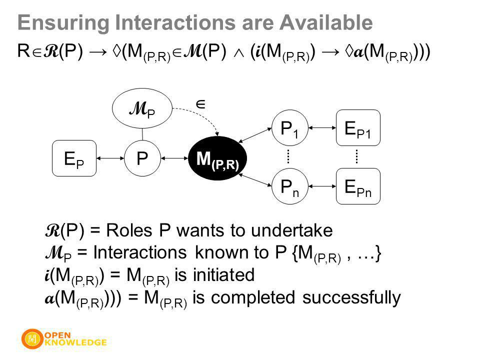 Ensuring Interactions are Available P M (P,R) P1P1 PnPn EPEP E P1 E Pn MPMP  R  R (P) → ◊(M (P,R)  M (P)  ( i (M (P,R) ) → ◊ a (M (P,R) ))) R (P) = Roles P wants to undertake M P = Interactions known to P {M (P,R), …} i (M (P,R) ) = M (P,R) is initiated a (M (P,R) ))) = M (P,R) is completed successfully