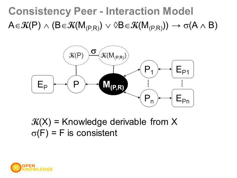 Consistency Peer - Interaction Model P M (P,R) P1P1 PnPn EPEP E P1 E Pn K (P) K (M (P,R) )  A  K (P)  (B  K (M (P,R) )  ◊B  K (M (P,R) )) →  (A  B) K (X) = Knowledge derivable from X  (F) = F is consistent
