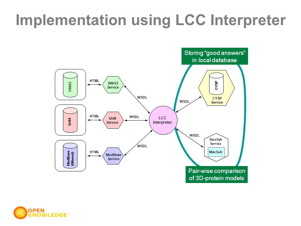 "Implementation using LCC Interpreter Storing ""good answers"" in local database ModBase(filtered) SAM SWISS SWISS Service SAM Service ModBase Service LC"