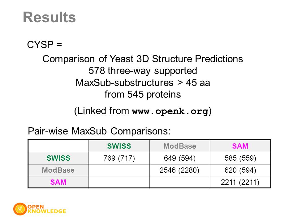 CYSP = Comparison of Yeast 3D Structure Predictions 578 three-way supported MaxSub-substructures > 45 aa from 545 proteins (Linked from www.openk.org
