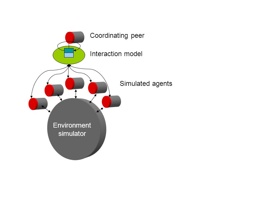 Environment simulator Simulated agents Interaction model Coordinating peer