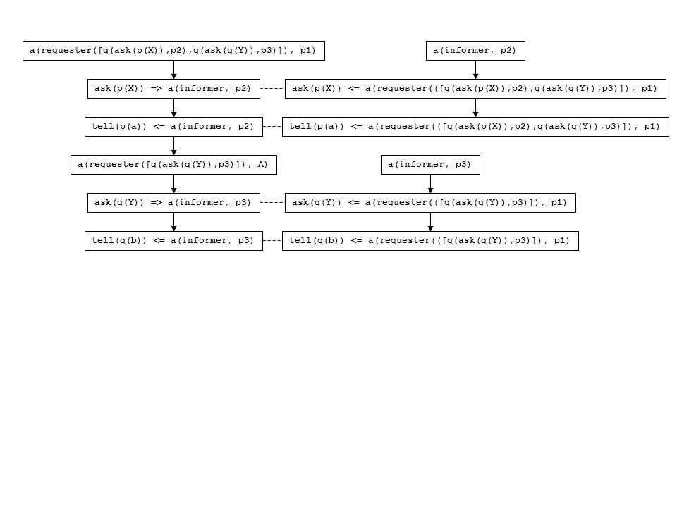 a(requester([q(ask(p(X)),p2),q(ask(q(Y)),p3)]), p1) ask(p(X)) => a(informer, p2) tell(p(a)) <= a(informer, p2) a(requester([q(ask(q(Y)),p3)]), A) ask(q(Y)) => a(informer, p3) tell(q(b)) <= a(informer, p3) a(informer, p2) ask(p(X)) <= a(requester(([q(ask(p(X)),p2),q(ask(q(Y)),p3)]), p1) tell(p(a)) <= a(requester(([q(ask(p(X)),p2),q(ask(q(Y)),p3)]), p1) a(informer, p3) ask(q(Y)) <= a(requester(([q(ask(q(Y)),p3)]), p1) tell(q(b)) <= a(requester(([q(ask(q(Y)),p3)]), p1)