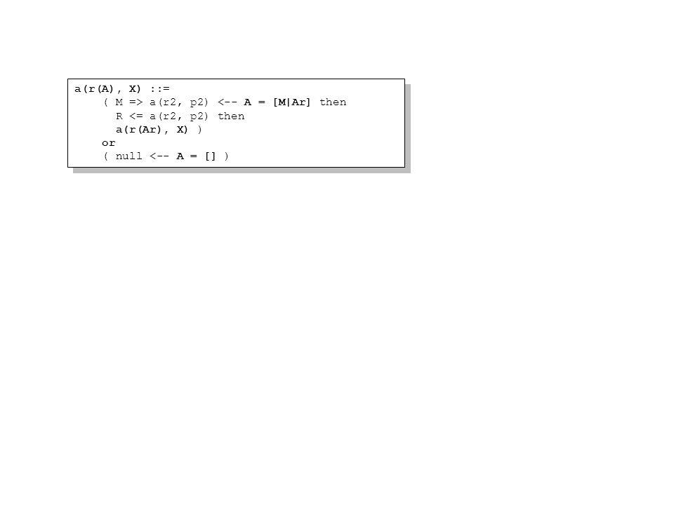 a(r(A), X) ::= ( M => a(r2, p2) <-- A = [M|Ar] then R <= a(r2, p2) then a(r(Ar), X) ) or ( null <-- A = [] ) a(r(A), X) ::= ( M => a(r2, p2) <-- A = [M|Ar] then R <= a(r2, p2) then a(r(Ar), X) ) or ( null <-- A = [] )