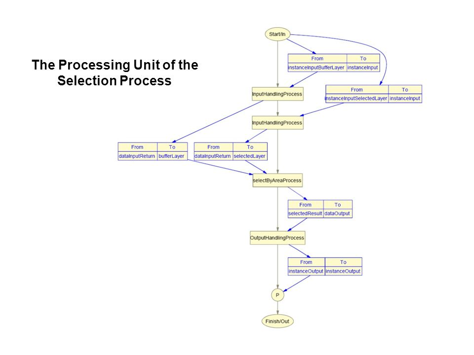 The Processing Unit of the Buffering Process