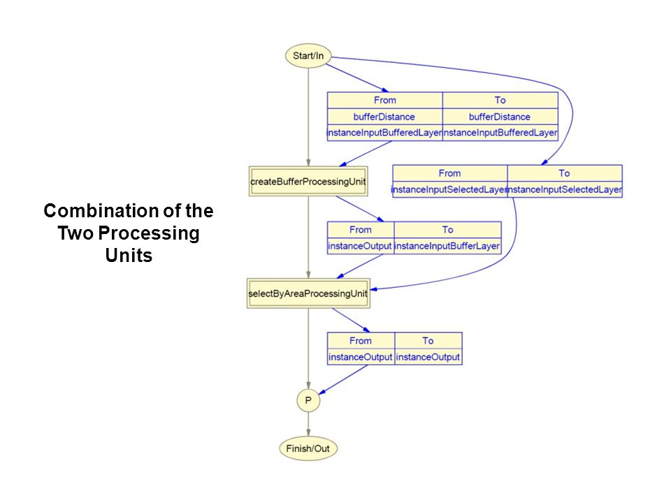 The Processing Unit of the Selection Process