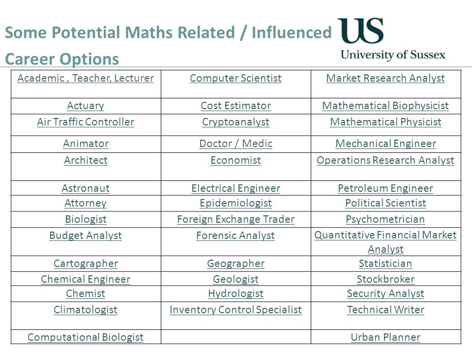 Academic, Teacher, LecturerComputer ScientistMarket Research Analyst ActuaryCost EstimatorMathematical Biophysicist Air Traffic ControllerCryptoanalystMathematical Physicist AnimatorDoctor / MedicMechanical Engineer ArchitectEconomistOperations Research Analyst AstronautElectrical EngineerPetroleum Engineer AttorneyEpidemiologistPolitical Scientist BiologistForeign Exchange TraderPsychometrician Budget AnalystForensic AnalystQuantitative Financial Market Analyst CartographerGeographerStatistician Chemical EngineerGeologistStockbroker ChemistHydrologistSecurity Analyst ClimatologistInventory Control SpecialistTechnical Writer Computational BiologistUrban Planner Some Potential Maths Related / Influenced Career Options