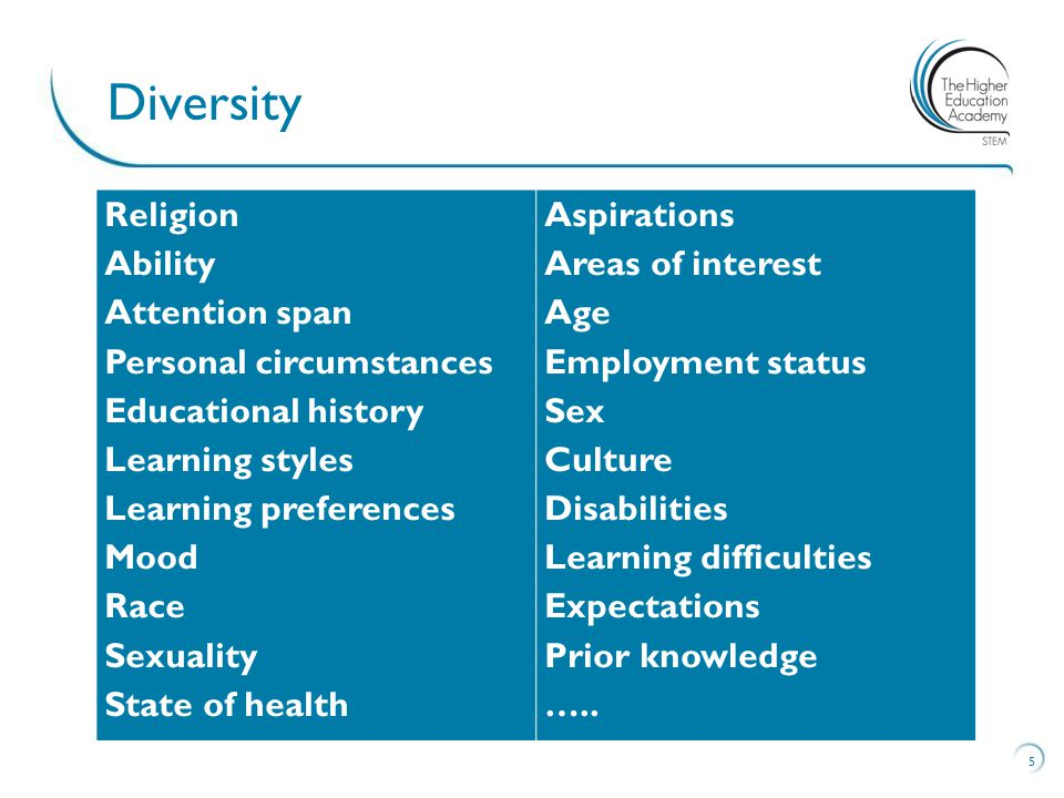 5 Diversity Religion Ability Attention span Personal circumstances Educational history Learning styles Learning preferences Mood Race Sexuality State of health Aspirations Areas of interest Age Employment status Sex Culture Disabilities Learning difficulties Expectations Prior knowledge …..