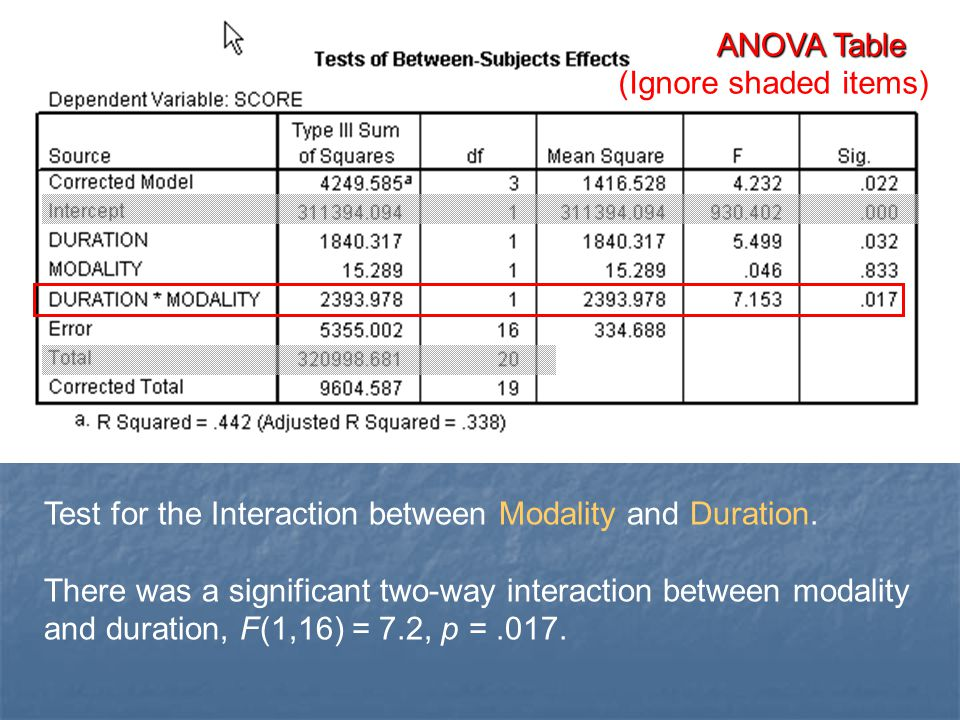 ANOVA Table Test for the Interaction between Modality and Duration.