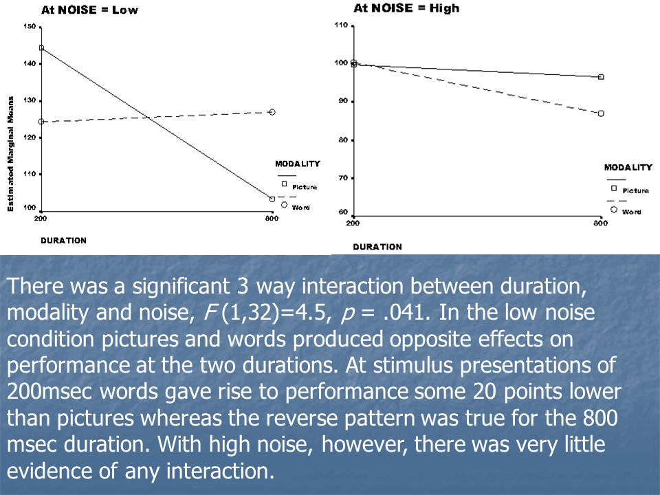 There was a significant 3 way interaction between duration, modality and noise, F (1,32)=4.5, p =.041.