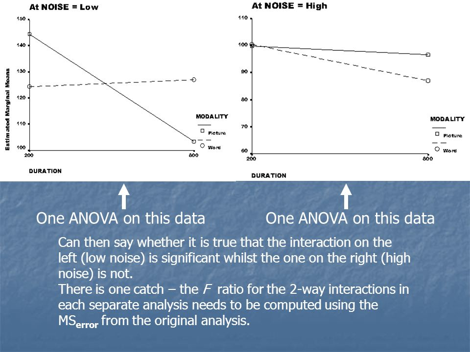 One ANOVA on this data Can then say whether it is true that the interaction on the left (low noise) is significant whilst the one on the right (high noise) is not.