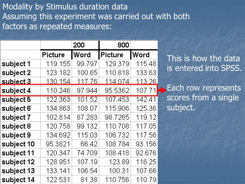 Modality by Stimulus duration data Assuming this experiment was carried out with both factors as repeated measures: This is how the data is entered into SPSS.
