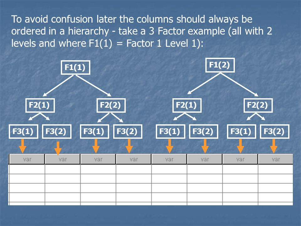 To avoid confusion later the columns should always be ordered in a hierarchy - take a 3 Factor example (all with 2 levels and where F1(1) = Factor 1 Level 1): F3(1)F3(2) F2(1) F3(1)F3(2) F2(2) F3(1)F3(2) F2(1) F3(1)F3(2) F2(2) F1(1) F1(2)
