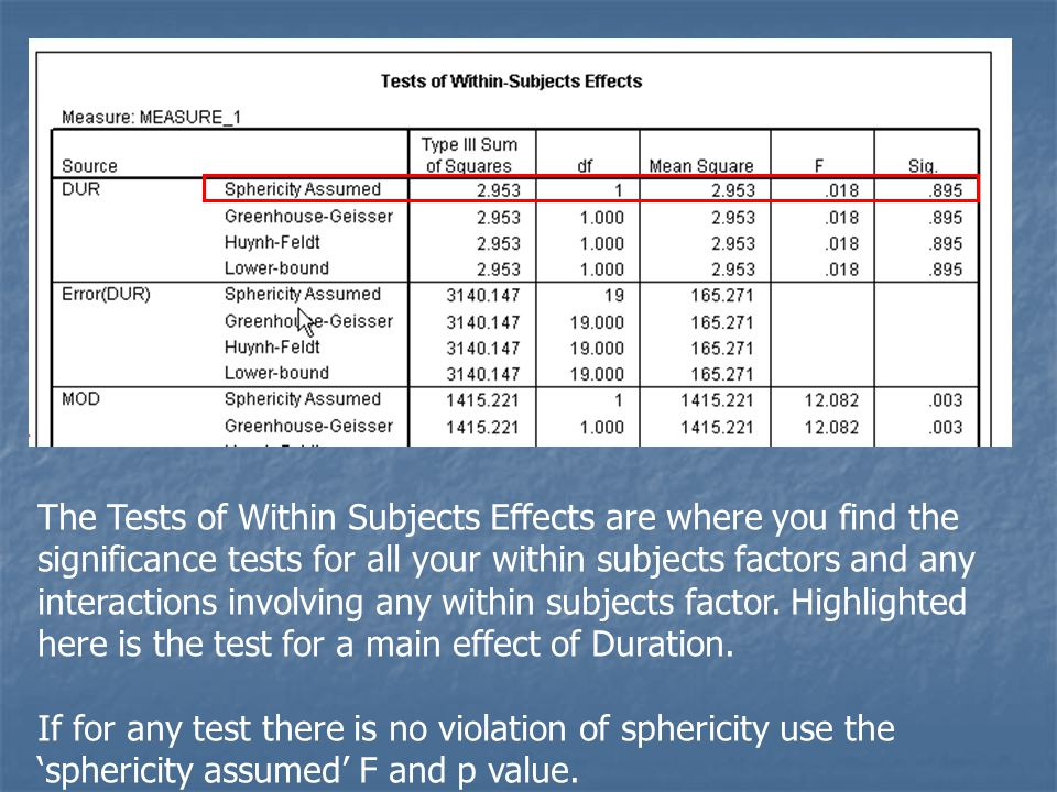 The Tests of Within Subjects Effects are where you find the significance tests for all your within subjects factors and any interactions involving any within subjects factor.