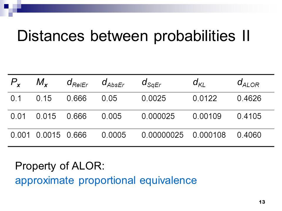 13 Property of ALOR: approximate proportional equivalence PxPx MxMx d RelEr d AbsEr d SqEr d KL d ALOR 0.10.150.6660.050.00250.01220.4626 0.010.0150.6
