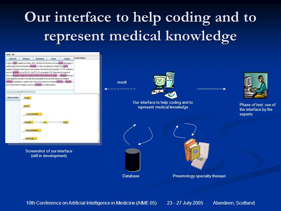 10th Conference on Artificial Intelligence in Medicine (AIME 05) 23 - 27 July 2005 Aberdeen, Scotland Our interface to help coding and to represent medical knowledge result Our interface to help coding and to represent medical knowledge Phase of test: use of the interface by the experts Pneumology specialty thesauri Database Screenshot of our interface (still in development)