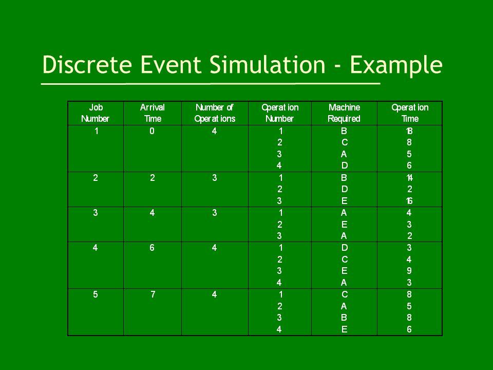 Discrete Event Simulation - Example