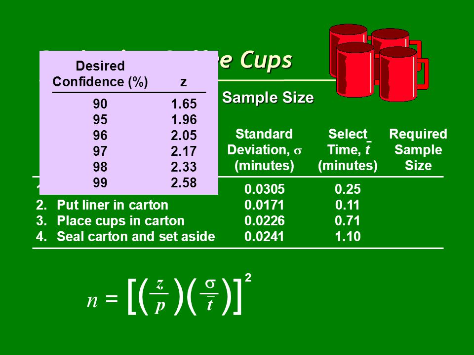 Packaging Coffee Cups Step 3: Determining the Sample Size StandardSelectRequired Deviation,  Time, tSample Work Element(minutes)(minutes)Size 1.Get cartons0.03050.25 2.Put liner in carton0.01710.11 3.Place cups in carton0.02260.71 4.Seal carton and set aside0.02411.10 n = [( )( )] z  p t 2 Desired Confidence (%)z 901.65 951.96 962.05 972.17 982.33 992.58