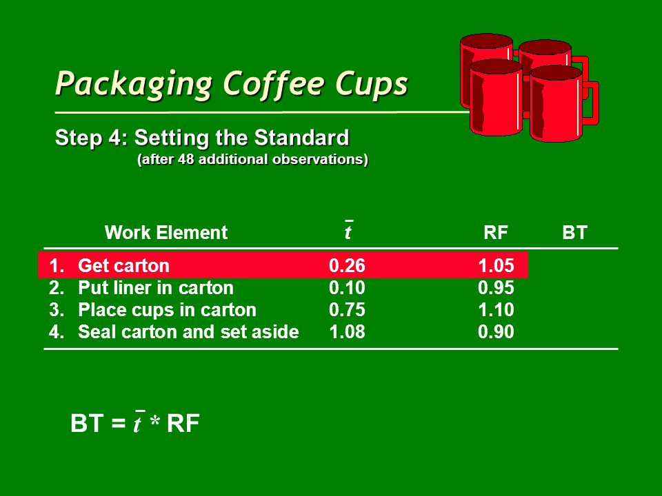 Packaging Coffee Cups Step 4: Setting the Standard (after 48 additional observations) (after 48 additional observations) Work ElementtRFBT 1.Get carton0.261.05 2.Put liner in carton0.100.95 3.Place cups in carton0.751.10 4.Seal carton and set aside1.080.90 BT = t * RF