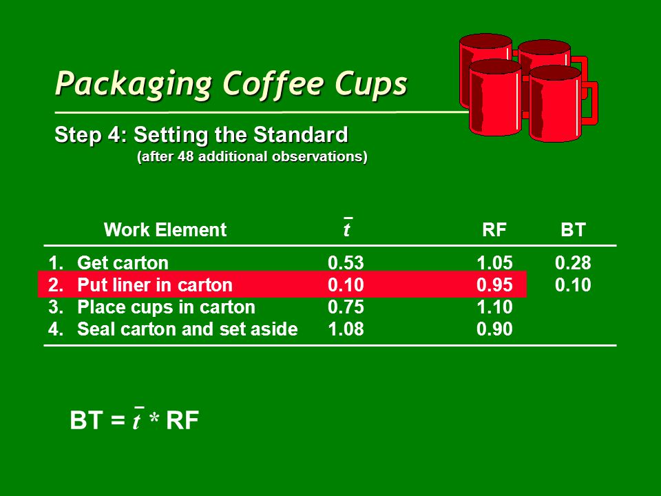 Packaging Coffee Cups Step 4: Setting the Standard (after 48 additional observations) (after 48 additional observations) Work ElementtRFBT 1.Get carton0.531.050.28 2.Put liner in carton0.100.950.10 3.Place cups in carton0.751.10 4.Seal carton and set aside1.080.90 BT = t * RF