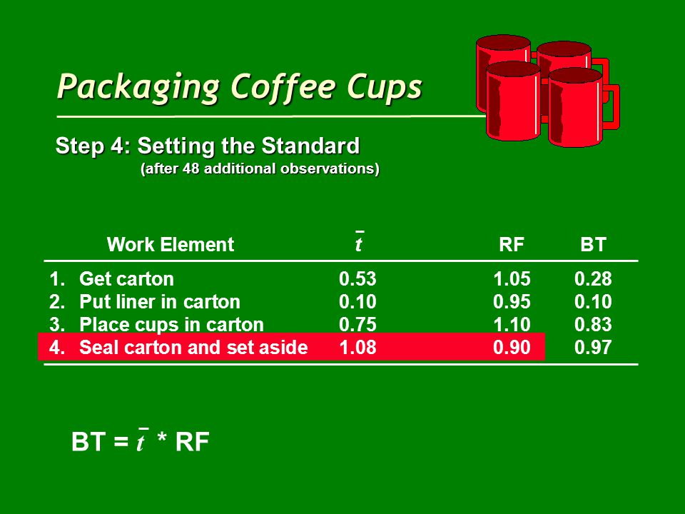 Packaging Coffee Cups Step 4: Setting the Standard (after 48 additional observations) (after 48 additional observations) Work ElementtRFBT 1.Get carton0.531.050.28 2.Put liner in carton0.100.950.10 3.Place cups in carton0.751.100.83 4.Seal carton and set aside1.080.900.97 BT = t * RF