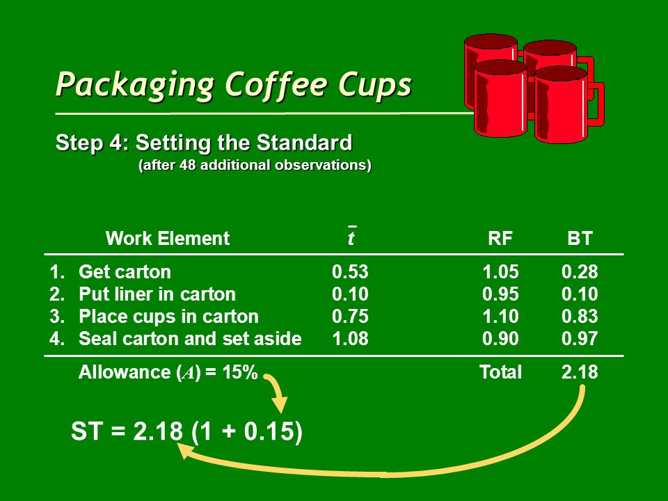 Packaging Coffee Cups Step 4: Setting the Standard (after 48 additional observations) (after 48 additional observations) Work ElementtRFBT 1.Get carton0.531.050.28 2.Put liner in carton0.100.950.10 3.Place cups in carton0.751.100.83 4.Seal carton and set aside1.080.900.97 Allowance ( A ) = 15%Total2.18 ST = 2.18 (1 + 0.15)