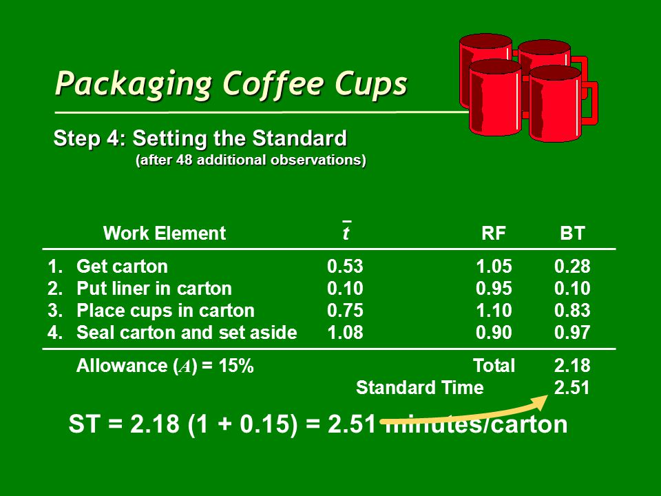 Packaging Coffee Cups Step 4: Setting the Standard (after 48 additional observations) (after 48 additional observations) Work ElementtRFBT 1.Get carton0.531.050.28 2.Put liner in carton0.100.950.10 3.Place cups in carton0.751.100.83 4.Seal carton and set aside1.080.900.97 Allowance ( A ) = 15%Total2.18 Standard Time2.51 ST = 2.18 (1 + 0.15) = 2.51 minutes/carton