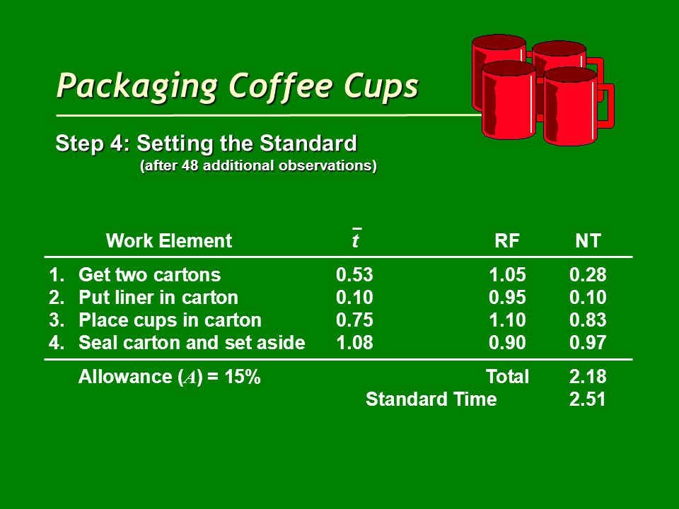 Packaging Coffee Cups Step 4: Setting the Standard (after 48 additional observations) (after 48 additional observations) Work ElementtRFNT 1.Get two cartons0.531.050.28 2.Put liner in carton0.100.950.10 3.Place cups in carton0.751.100.83 4.Seal carton and set aside1.080.900.97 Allowance ( A ) = 15%Total2.18 Standard Time2.51