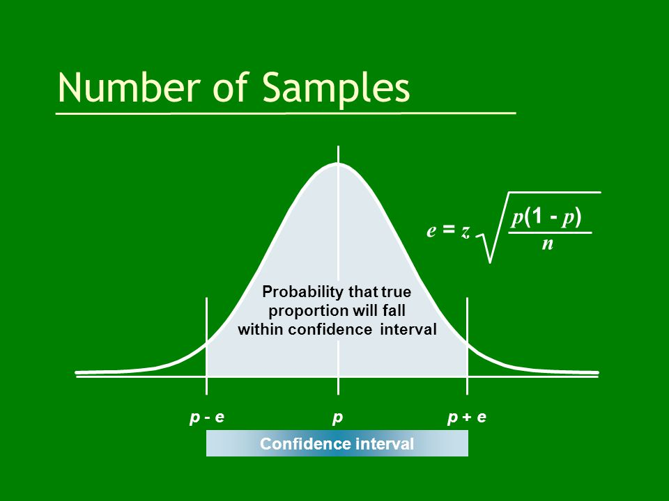 Number of Samples Confidence interval Probability that true proportion will fall within confidence interval p - ep + ep e = z p (1 - p ) n
