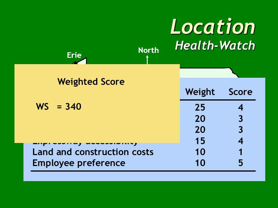 Location Health-Watch North Location FactorWeightScore Total Patient miles per month254 Facility utilization203 Average time per emergency trip203 Expressway accessibility154 Land and construction costs101 Employee preference105 WS=(25 x 4) + (20 x 3) + (20 x 3) + (15 x4) + (10 x 1) + (10 x 5) Weighted Score