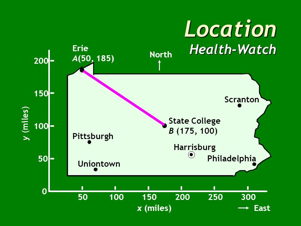 Location Health-Watch Erie A(50, 185) Pittsburgh Harrisburg Philadelphia Scranton Uniontown North 0 50 100 150 200 y (miles) x (miles) 50100150200250300 East State College B (175, 100)
