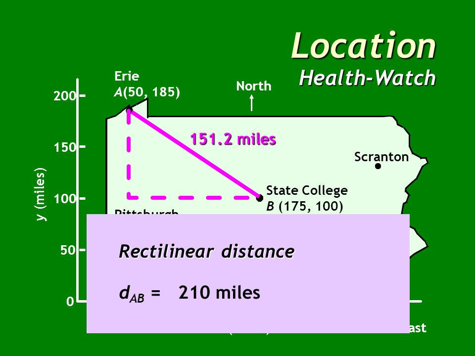 LocationHealth-Watch Erie A(50, 185) Pittsburgh Harrisburg Philadelphia Scranton Uniontown North 0 50 100 150 200 y (miles) x (miles) 50100150200250300 East State College B (175, 100) 151.2 miles Rectilinear distance d AB = | 50 - 175 | + | 185 - 100 |