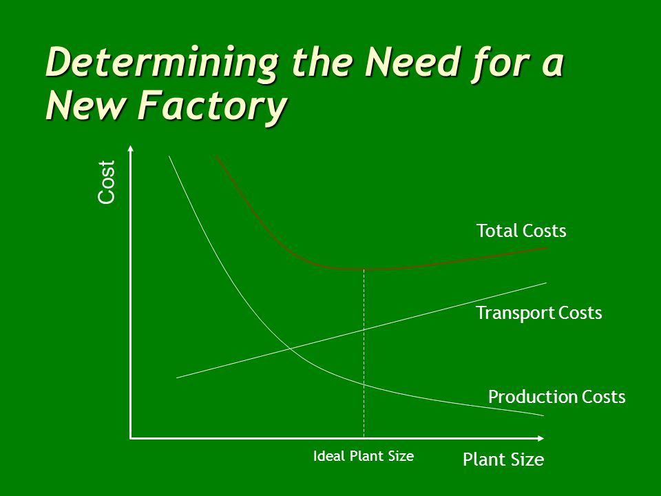 Determining the Need for a New Factory  Change in demand, up or down  New product  Changes in the economics of the business, e.g.