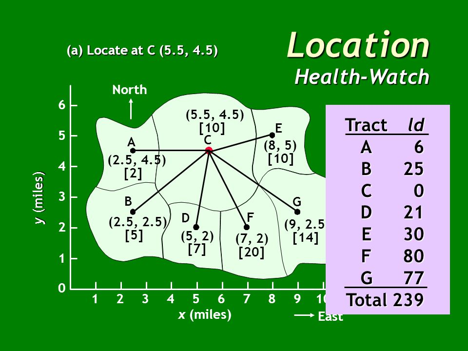 Location Health-Watch (a) Locate at C (5.5, 4.5) North B A C E G F D (2.5, 4.5) [2] (2.5, 2.5) [5] (5, 2) [7] (7, 2) [20] (9, 2.5) [14] (8, 5) [10] (5.5, 4.5) [10] x (miles) East 12345678910 1 2 3 4 5 6 0 y (miles) Census PopulationDistance Tract(x,y)(l)(d)ld A(2.5, 4.5)23 + 0 = 36 E(8, 5)102.5 + 0.5 = 330