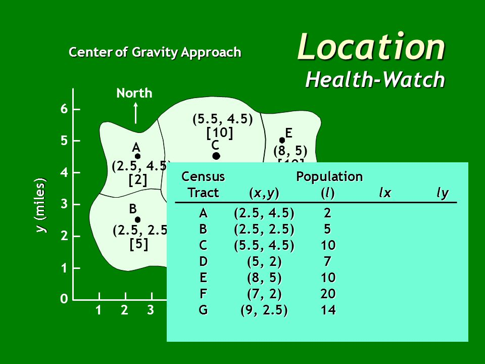 Location Health-Watch Center of Gravity Approach North B A C E G F D (2.5, 4.5) [2] (2.5, 2.5) [5] (5, 2) [7] (7, 2) [20] (9, 2.5) [14] (8, 5) [10] (5.5, 4.5) [10] x (miles) East 12345678910 1 2 3 4 5 6 0 y (miles)