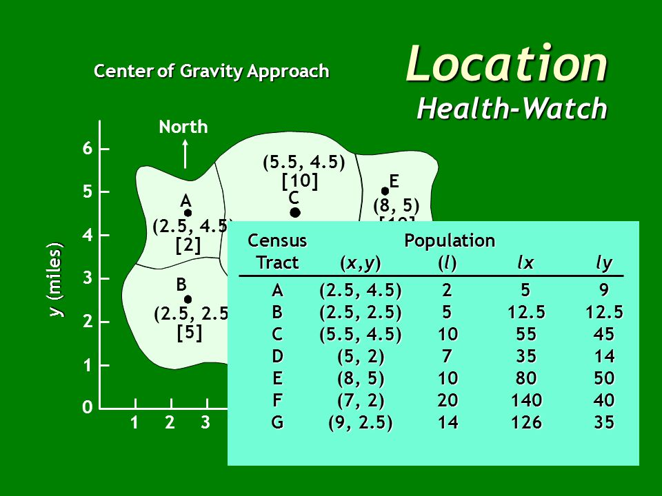 Location Health-Watch Center of Gravity Approach North B A C E G F D (2.5, 4.5) [2] (2.5, 2.5) [5] (5, 2) [7] (7, 2) [20] (9, 2.5) [14] (8, 5) [10] (5.5, 4.5) [10] x (miles) East 12345678910 1 2 3 4 5 6 0 y (miles) Census Population Tract(x,y)(l)lxly A(2.5, 4.5)259 B(2.5, 2.5) C(5.5, 4.5) D(5, 2) E(8, 5) F(7, 2) G(9, 2.5)