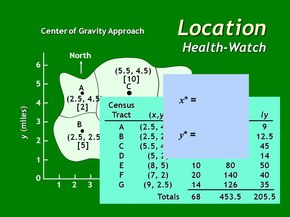 Location Health-Watch Center of Gravity Approach North B A C E G F D (2.5, 4.5) [2] (2.5, 2.5) [5] (5, 2) [7] (7, 2) [20] (9, 2.5) [14] (8, 5) [10] (5.5, 4.5) [10] x (miles) East 12345678910 1 2 3 4 5 6 0 y (miles) Census Population Tract(x,y)(l)lxly A(2.5, 4.5)259 B(2.5, 2.5)512.512.5 C(5.5, 4.5)105545 D(5, 2)73514 E(8, 5)108050 F(7, 2)2014040 G(9, 2.5)1412635 Totals68453.5205.5 Totals68453.5205.5
