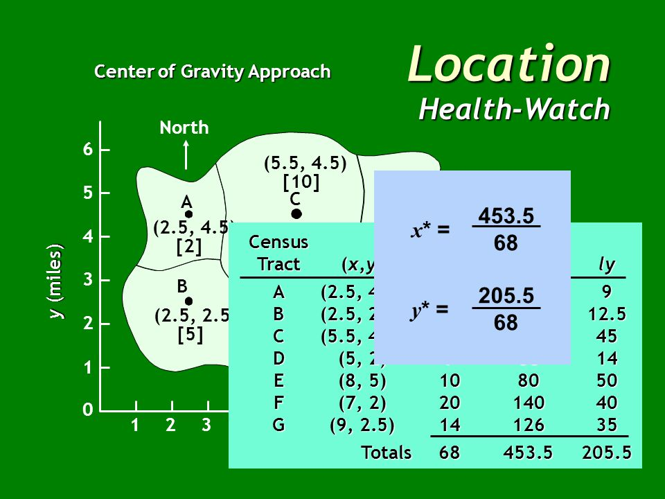 Location Health-Watch Center of Gravity Approach North B A C E G F D (2.5, 4.5) [2] (2.5, 2.5) [5] (5, 2) [7] (7, 2) [20] (9, 2.5) [14] (8, 5) [10] (5.5, 4.5) [10] x (miles) East 12345678910 1 2 3 4 5 6 0 y (miles) Census Population Tract(x,y)(l)lxly A(2.5, 4.5)259 B(2.5, 2.5)512.512.5 C(5.5, 4.5)105545 D(5, 2)73514 E(8, 5)108050 F(7, 2)2014040 G(9, 2.5)1412635 Totals68453.5205.5 Totals68453.5205.5 x* = y* = 453.5 68 205.5 68